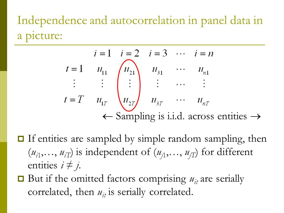 Independence and autocorrelation in panel data in a picture: