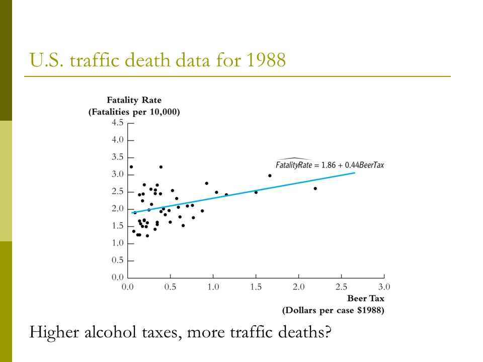 U.S. traffic death data for 1988