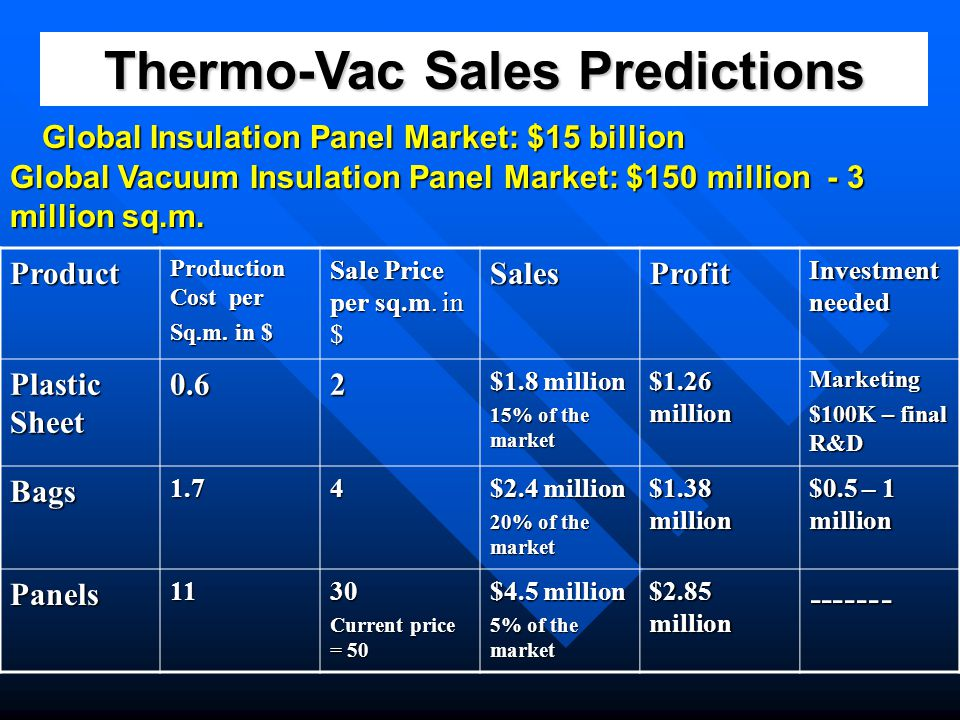 Thermo-Vac Sales Predictions