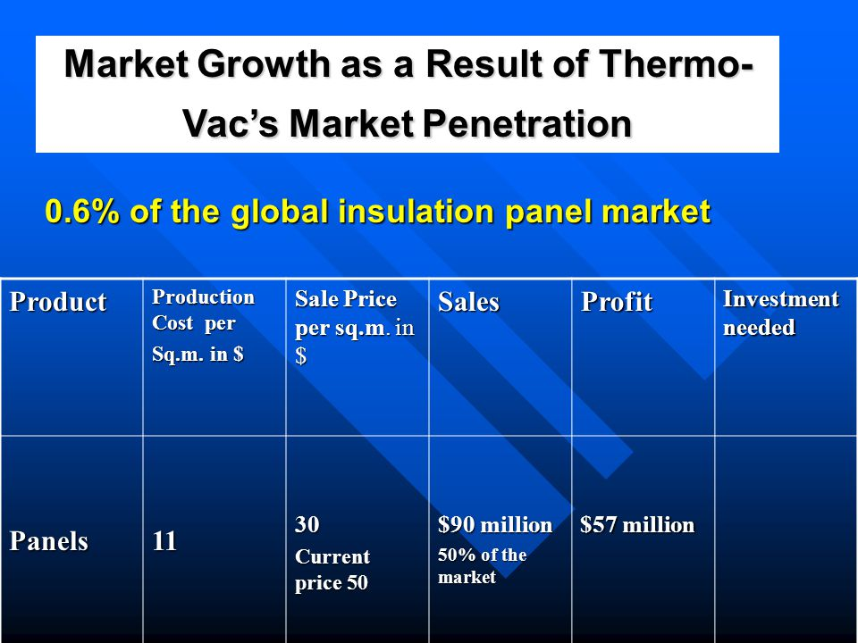 Market Growth as a Result of Thermo-Vac's Market Penetration