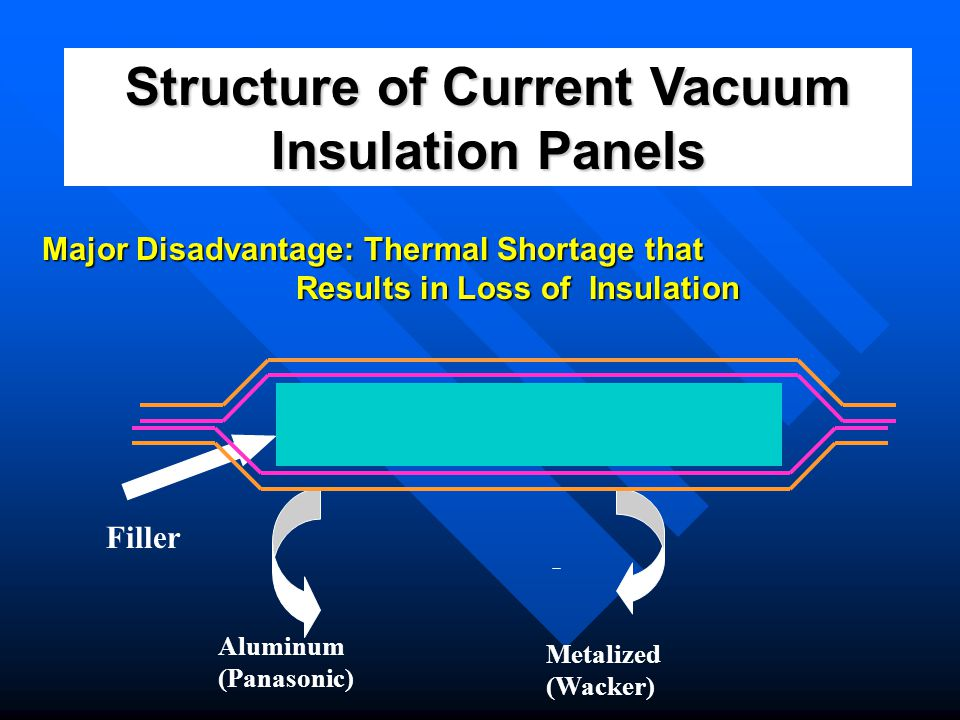 Structure of Current Vacuum Insulation Panels