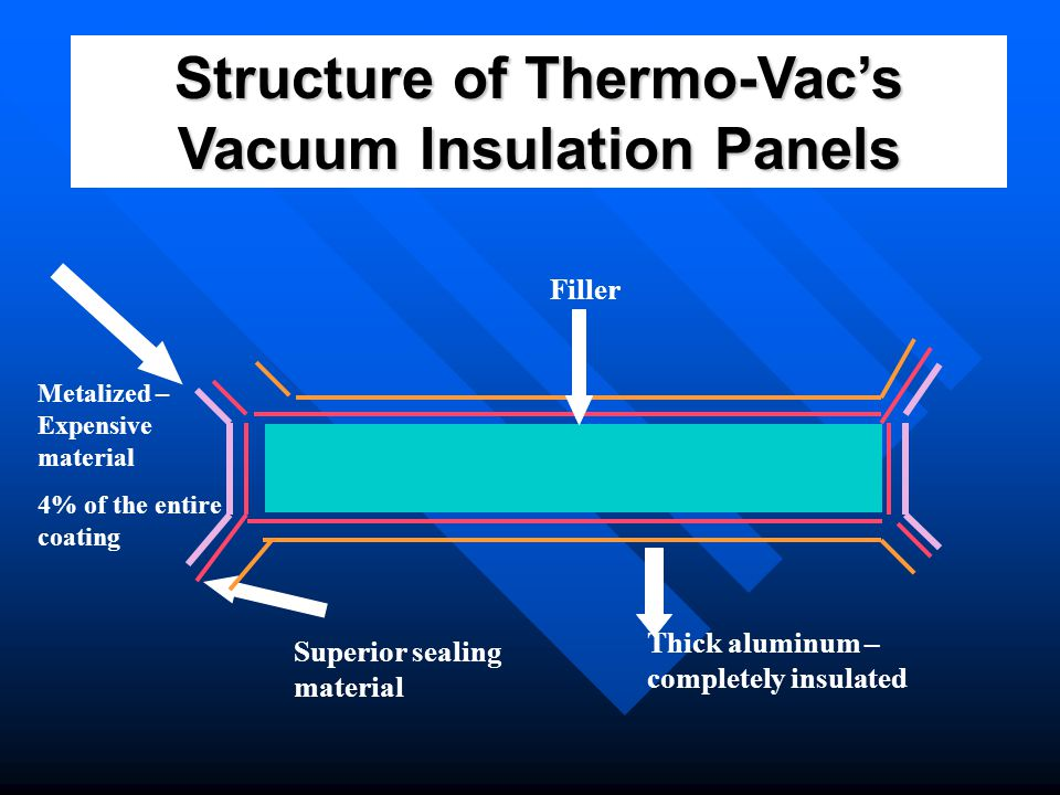 Structure of Thermo-Vac's Vacuum Insulation Panels