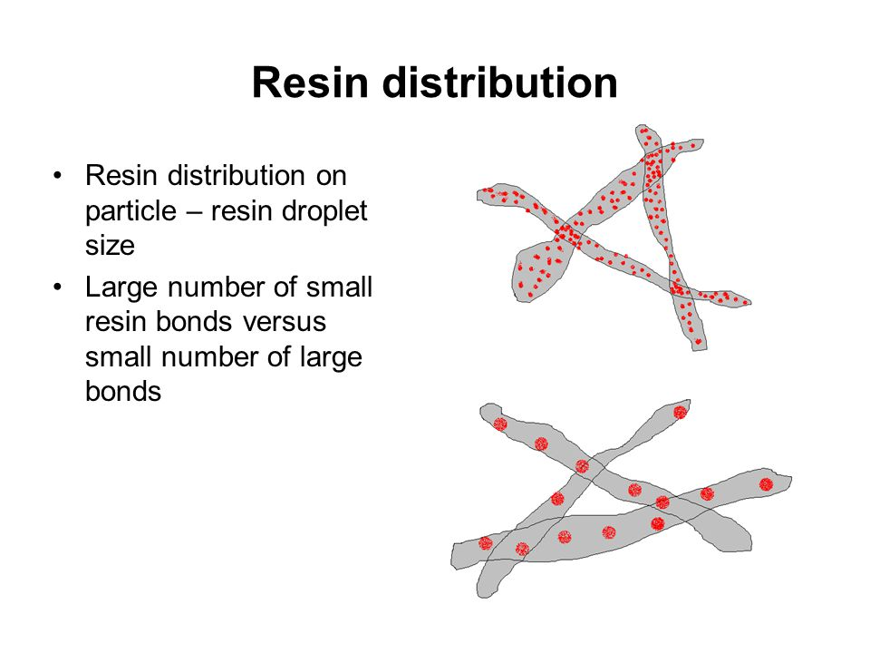 Resin distribution Resin distribution on particle – resin droplet size