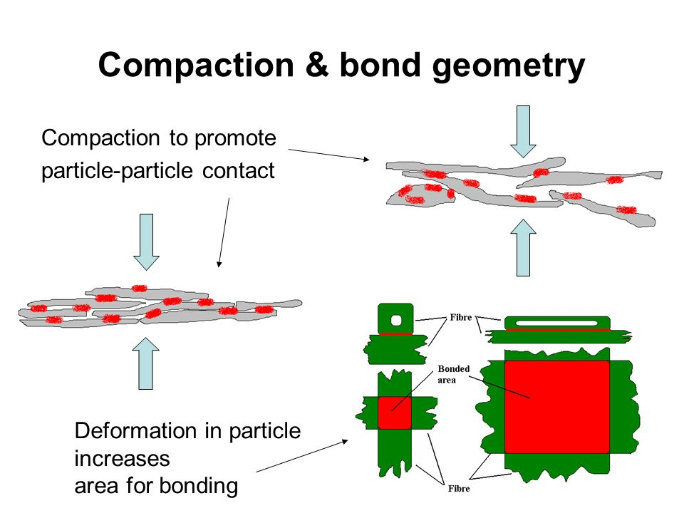 Compaction & bond geometry