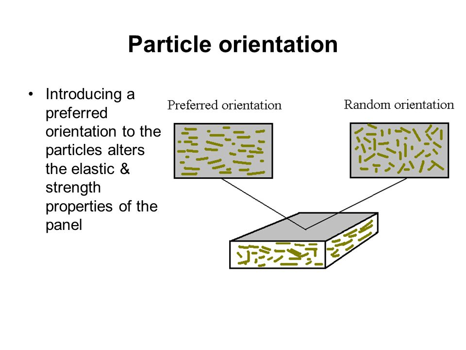 Particle orientation Introducing a preferred orientation to the particles alters the elastic & strength properties of the panel.