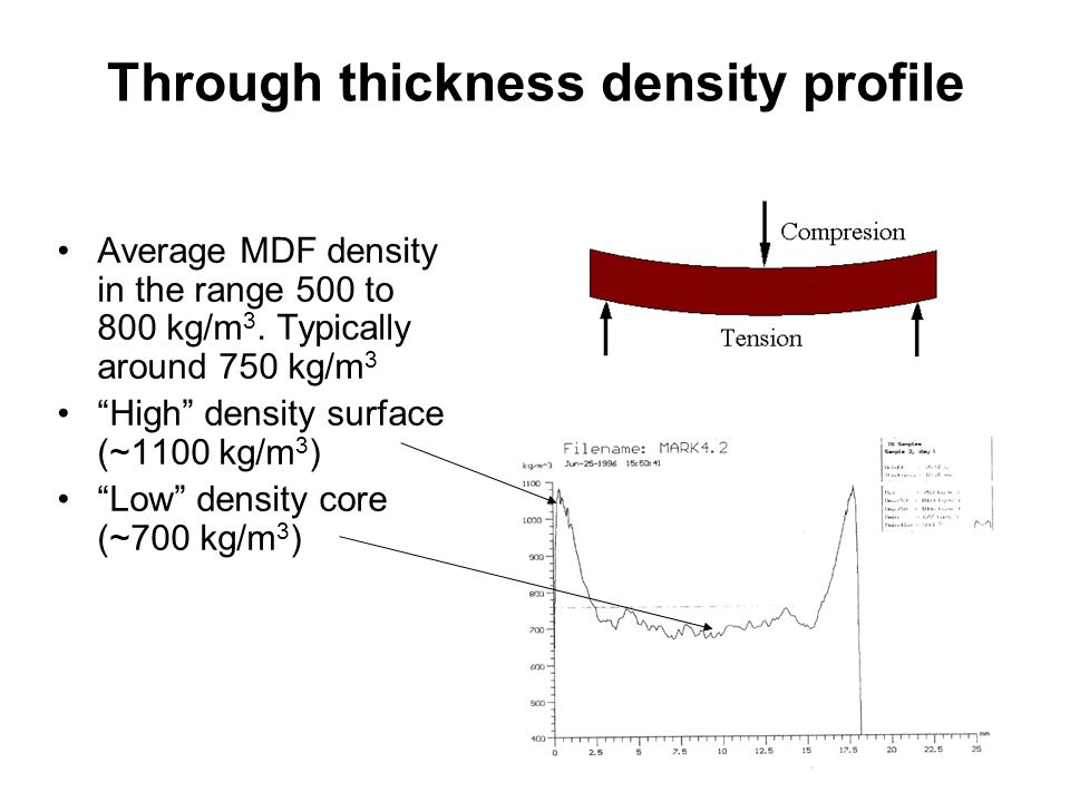 Through thickness density profile