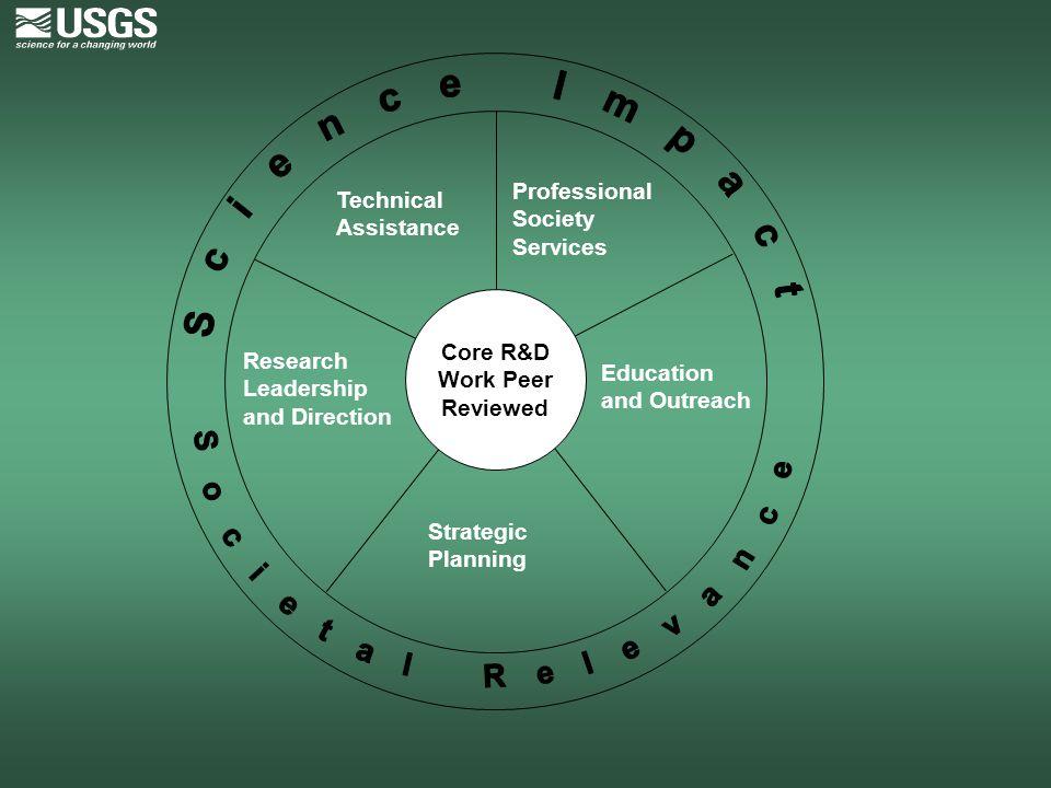 Core R&D Work Peer Reviewed