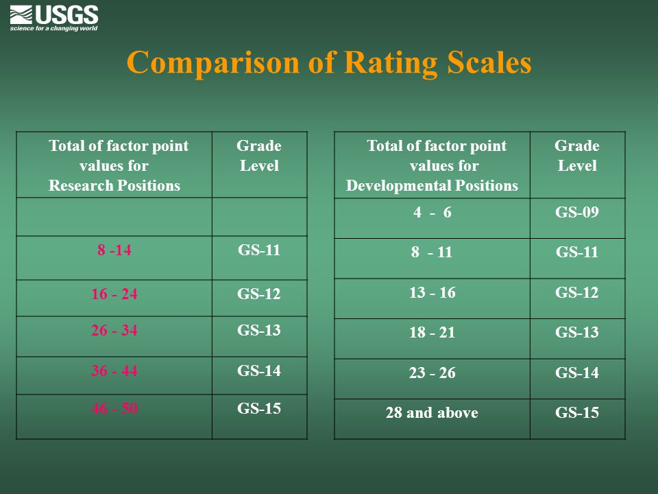 Comparison of Rating Scales