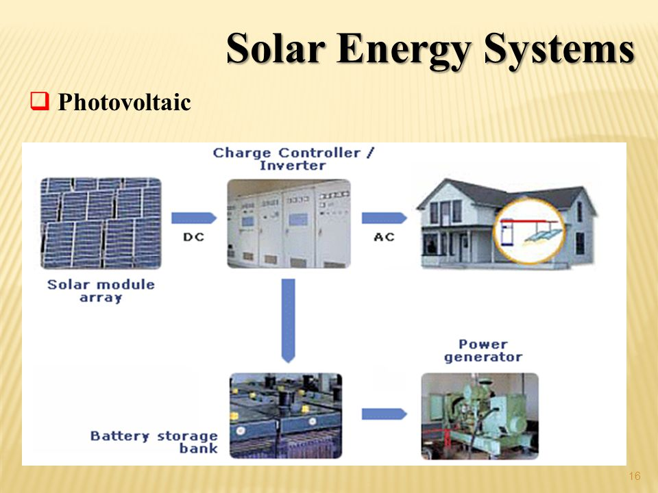 Solar Energy Systems Photovoltaic
