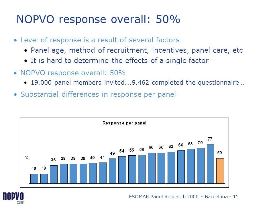 NOPVO response overall: 50%