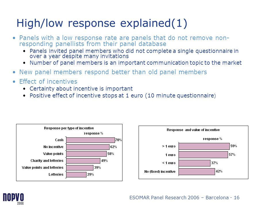 High/low response explained(1)