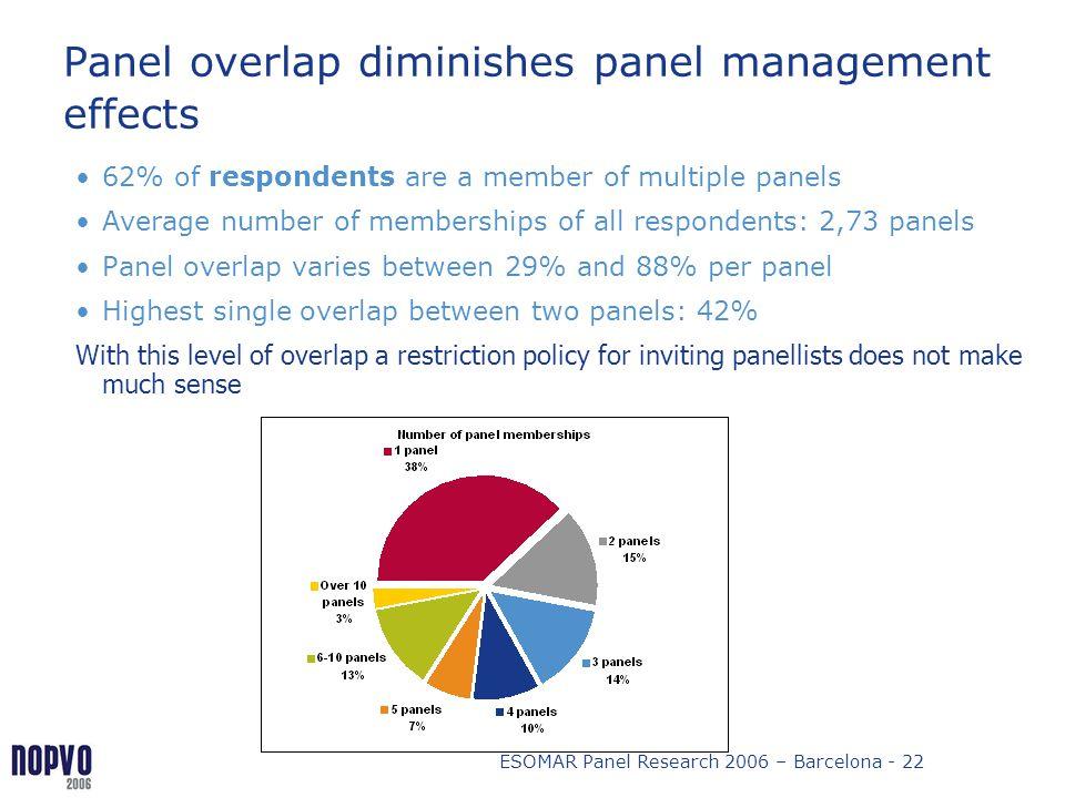 Panel overlap diminishes panel management effects
