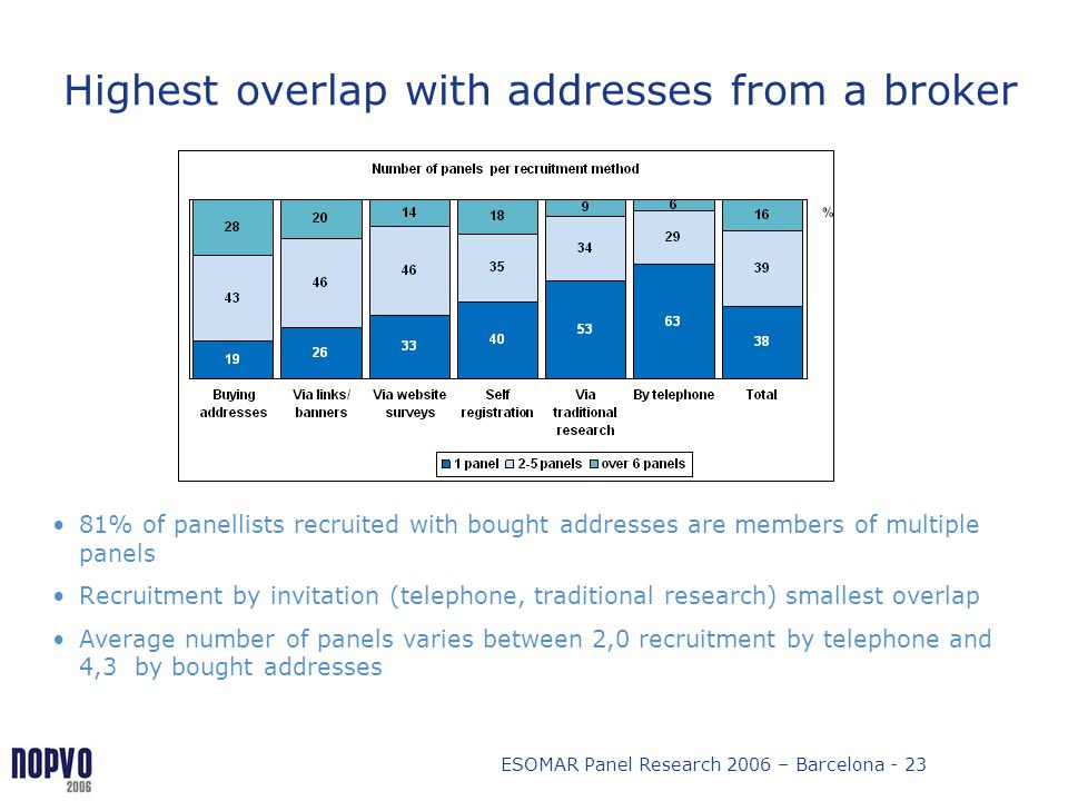 Highest overlap with addresses from a broker
