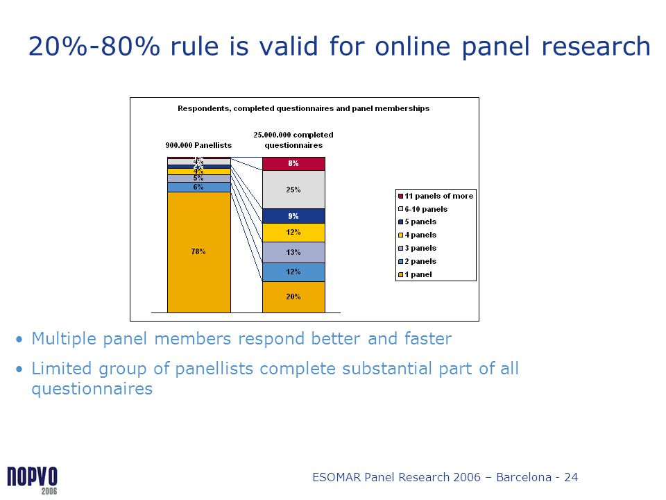 20%-80% rule is valid for online panel research