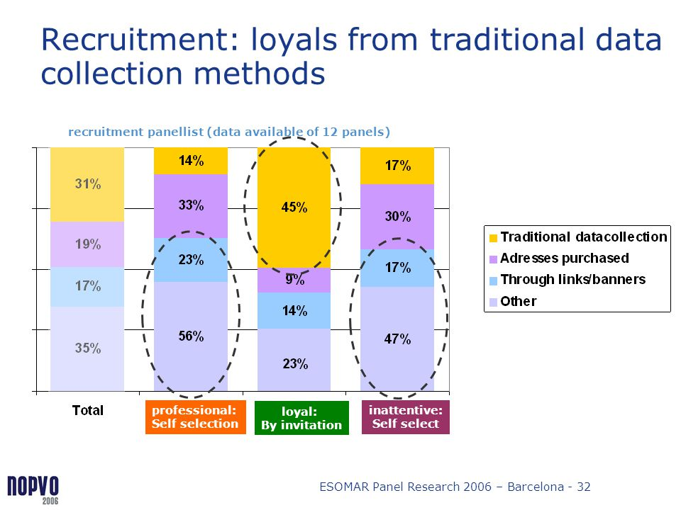 Recruitment: loyals from traditional data collection methods