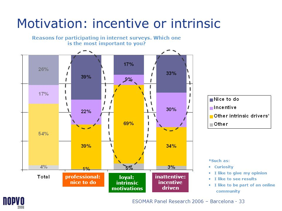Motivation: incentive or intrinsic