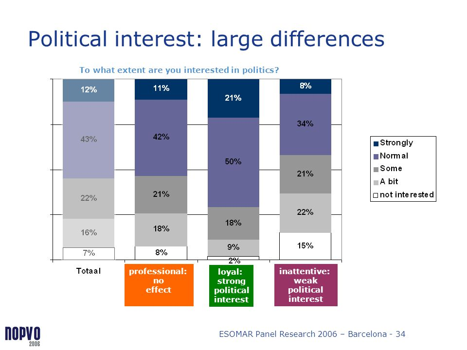 Political interest: large differences