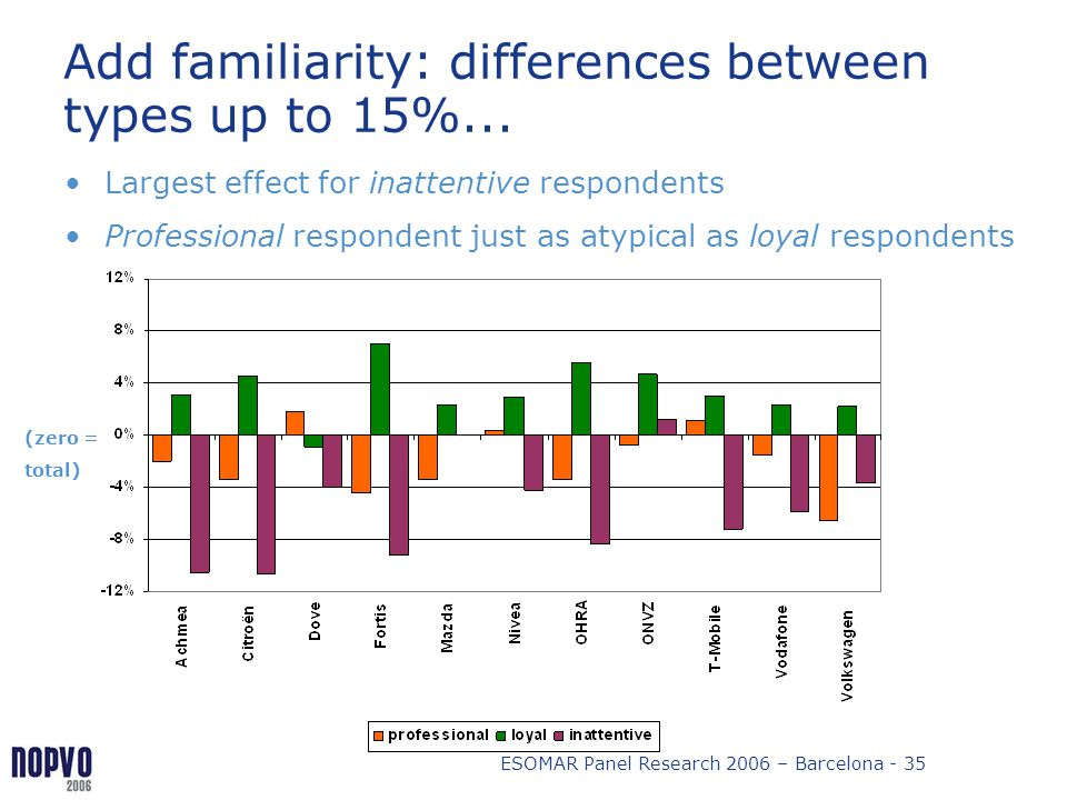 Add familiarity: differences between types up to 15%...
