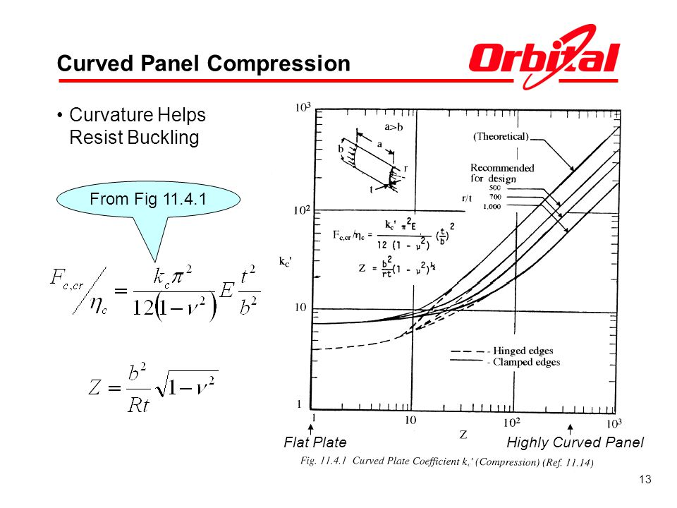 Curved Panel Compression