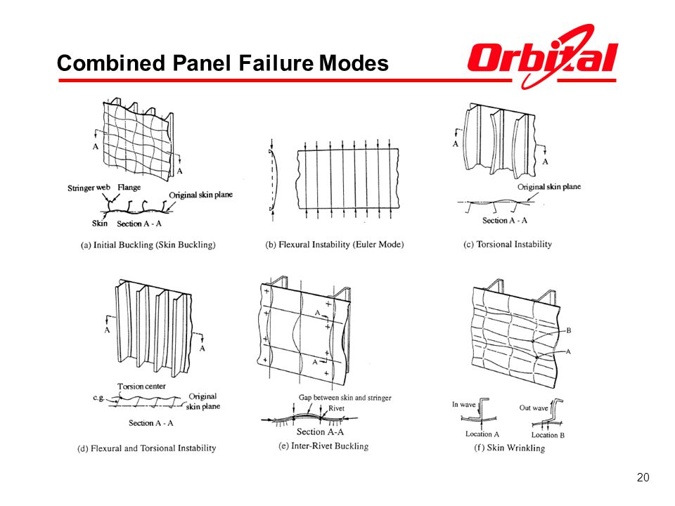 Combined Panel Failure Modes