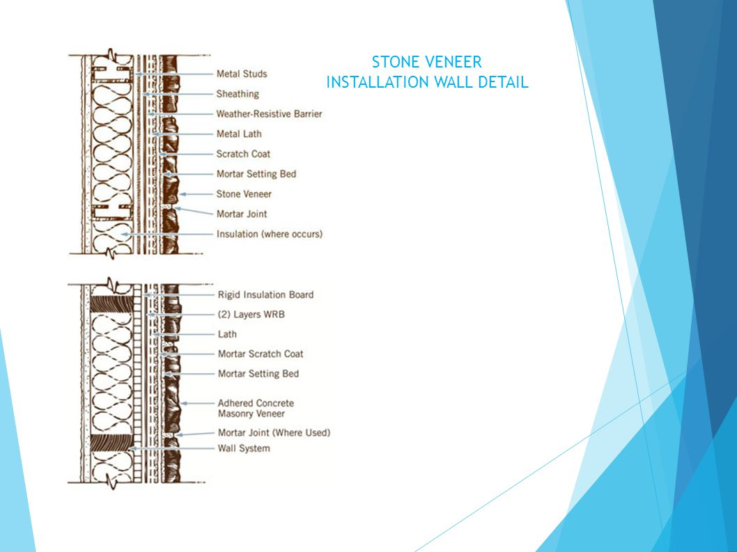 STONE VENEER INSTALLATION WALL DETAIL