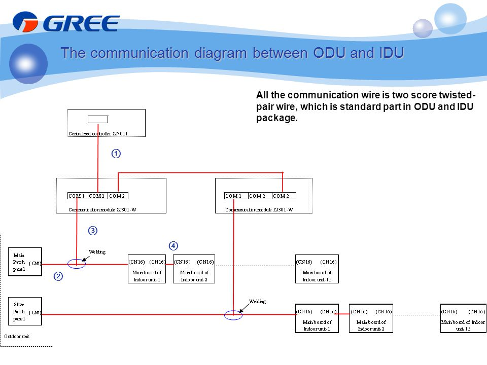 The communication diagram between ODU and IDU