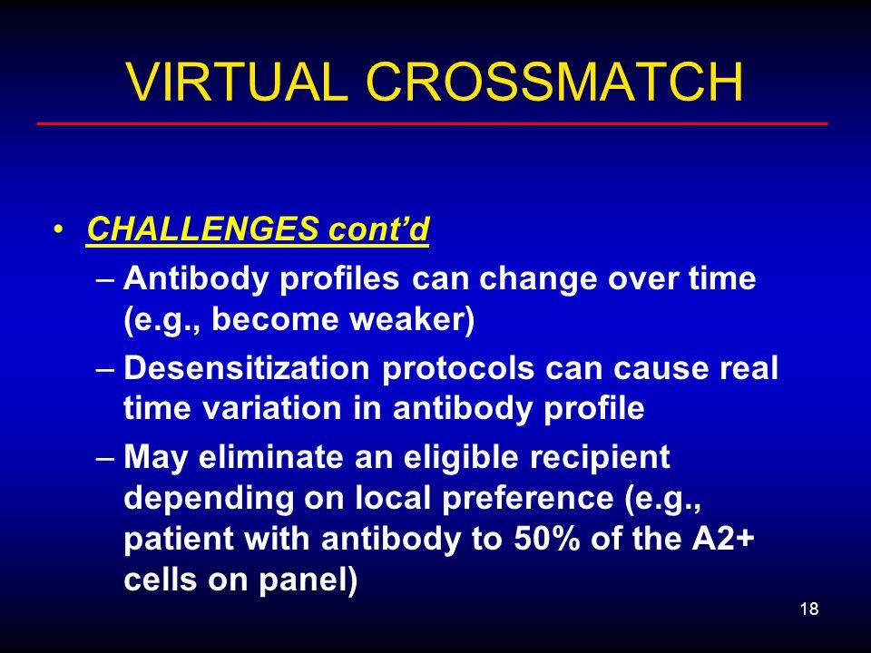 VIRTUAL CROSSMATCH CHALLENGES cont'd