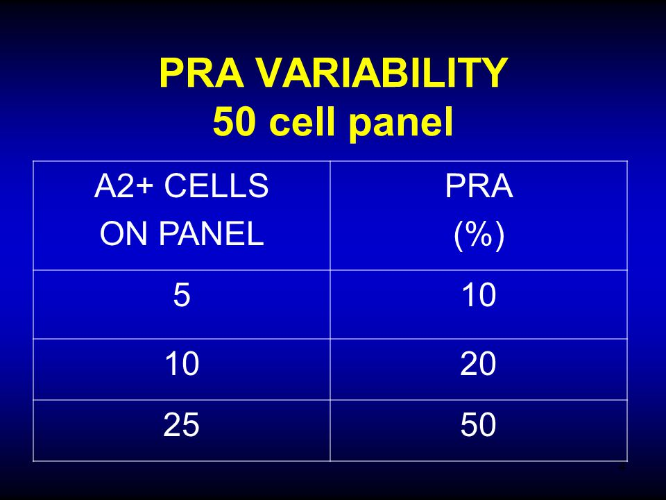 PRA VARIABILITY 50 cell panel