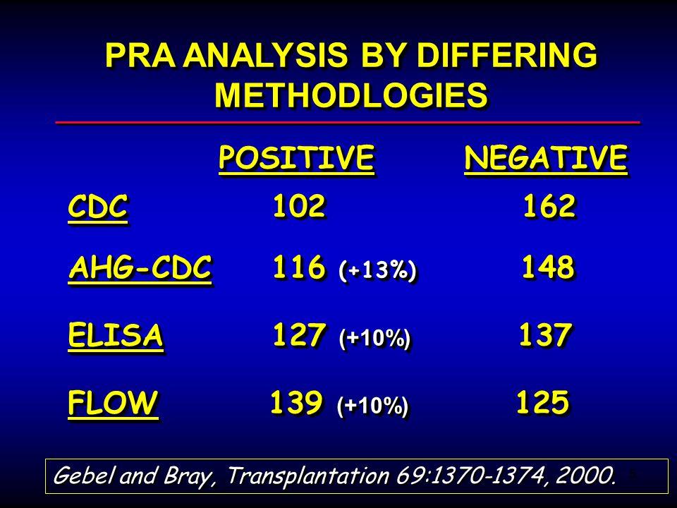 PRA ANALYSIS BY DIFFERING METHODLOGIES