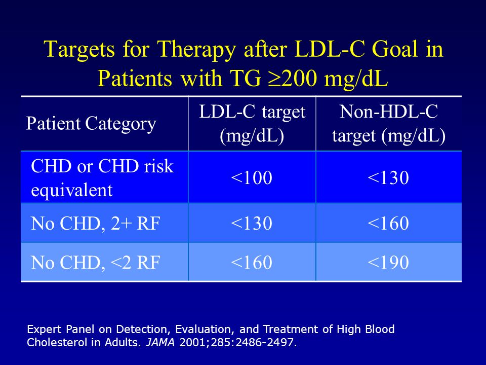 Targets for Therapy after LDL-C Goal in Patients with TG 200 mg/dL