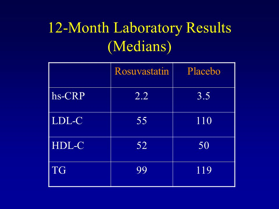 12-Month Laboratory Results (Medians)