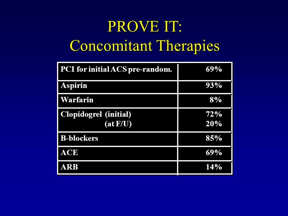 PROVE IT: Concomitant Therapies