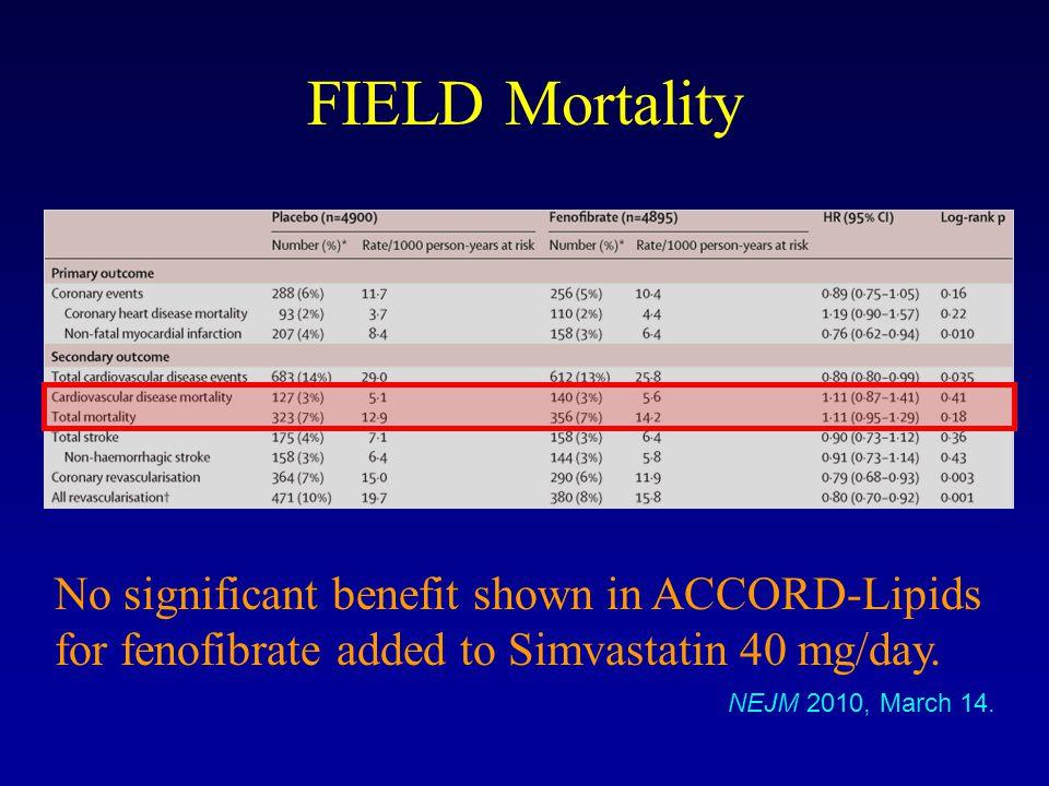 FIELD Mortality No significant benefit shown in ACCORD-Lipids