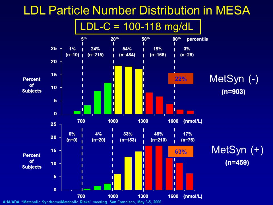 LDL Particle Number Distribution in MESA