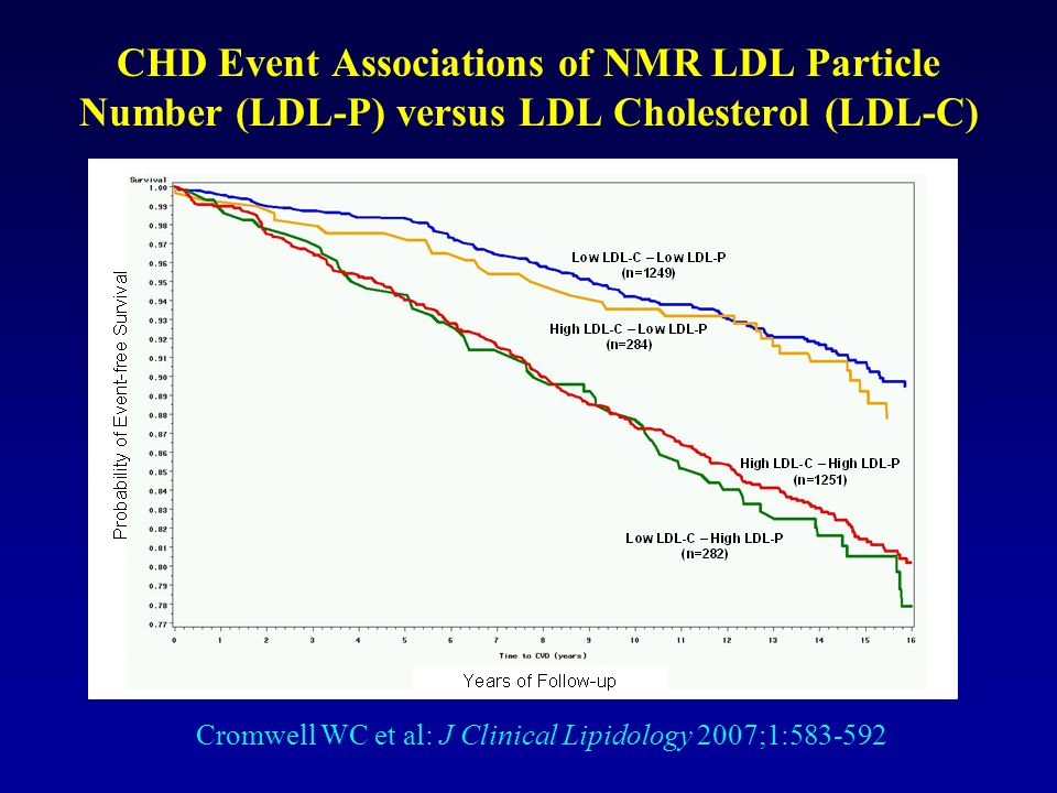 CHD Event Associations of NMR LDL Particle Number (LDL-P) versus LDL Cholesterol (LDL-C)