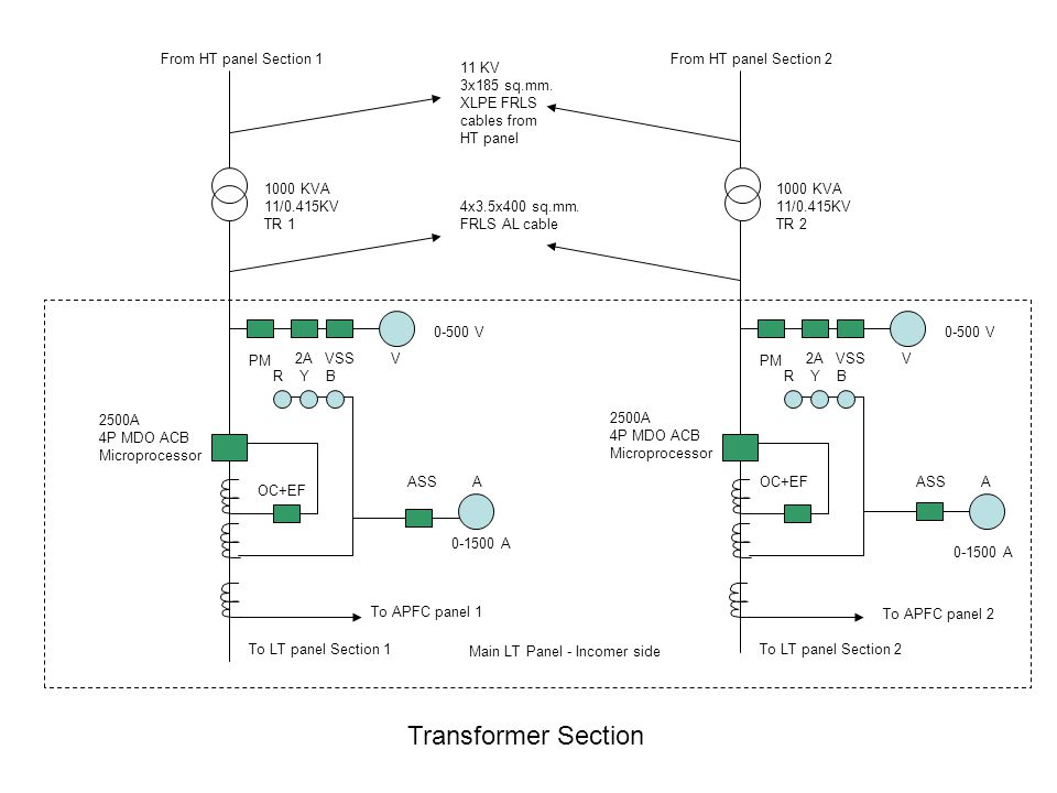 Transformer Section From HT panel Section 1 From HT panel Section 2