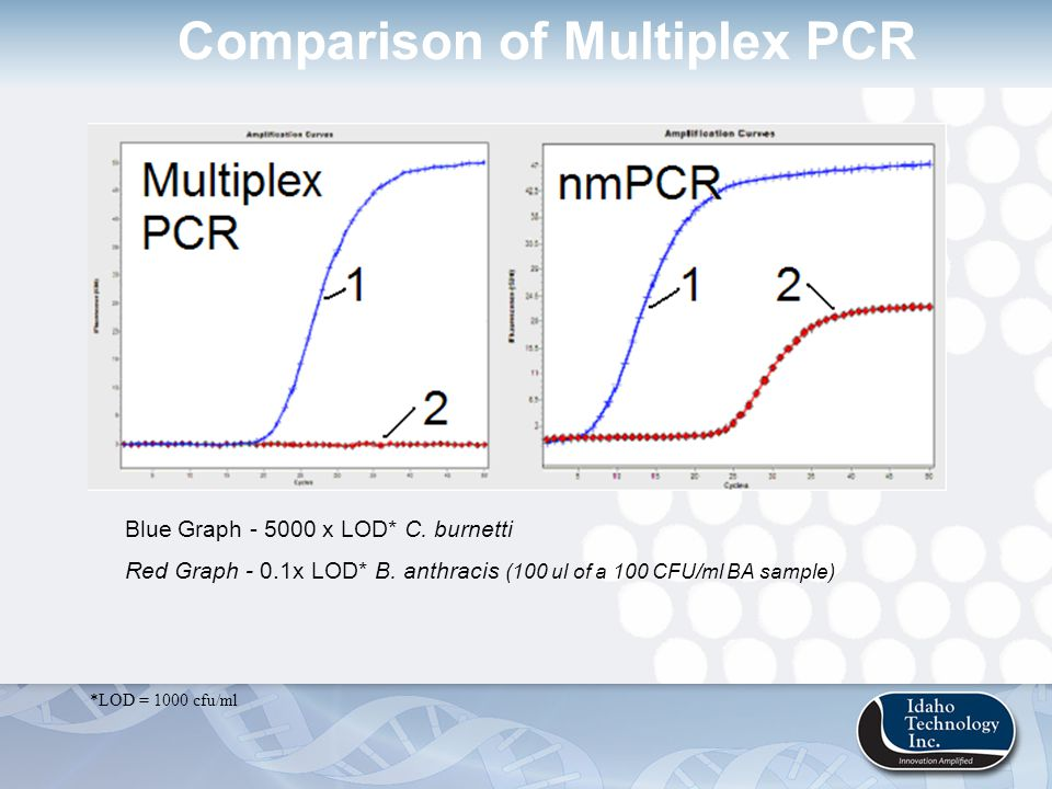 Comparison of Multiplex PCR