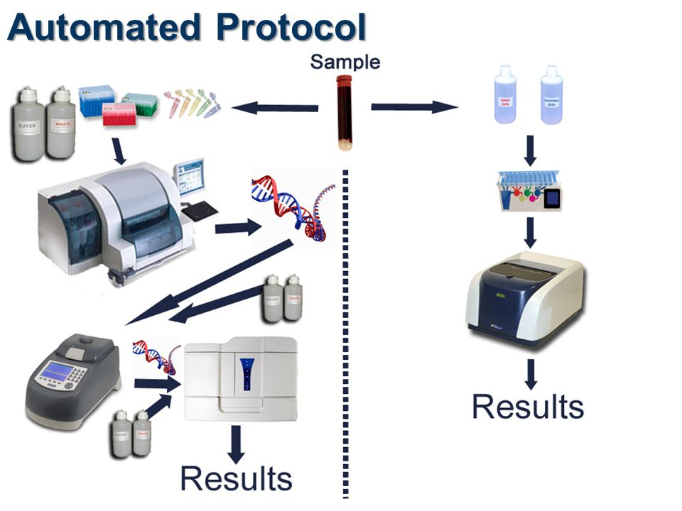 Automated Protocol We all know there is automated and then there's automated. The FilmArray is automated.