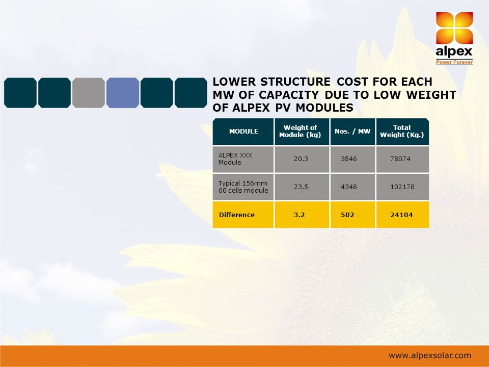 LOWER STRUCTURE COST FOR EACH