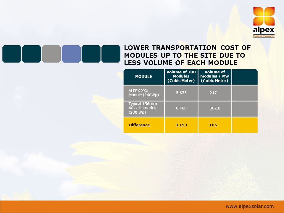 LOWER TRANSPORTATION COST OF MODULES UP TO THE SITE DUE TO