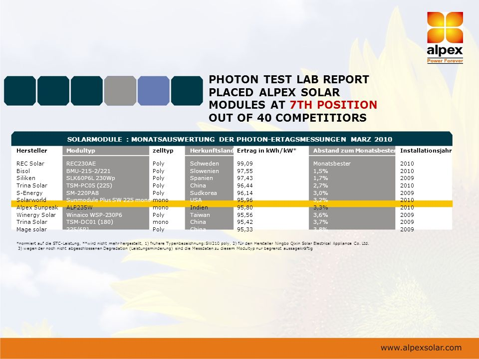 PHOTON TEST LAB REPORT PLACED ALPEX SOLAR
