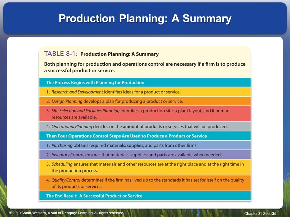 Production Planning: A Summary