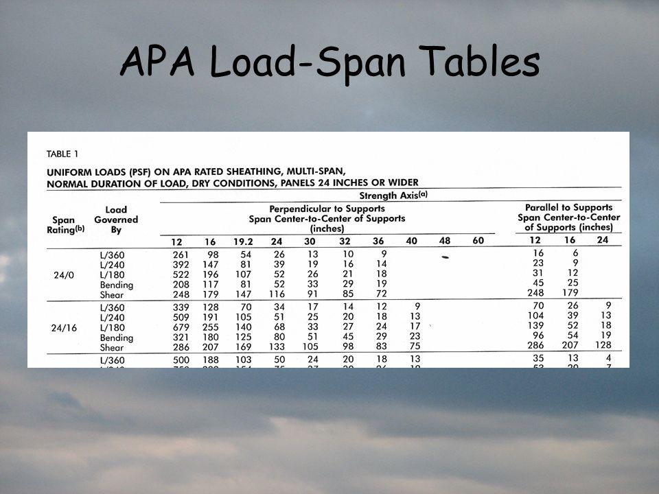 APA Load-Span Tables