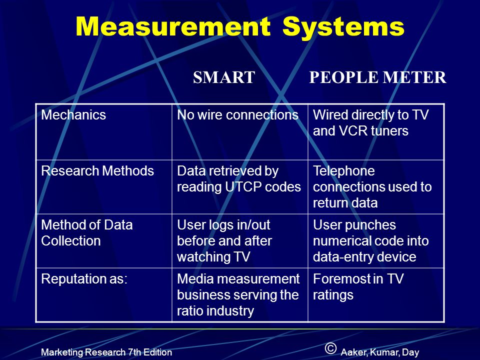 Measurement Systems SMART PEOPLE METER Mechanics No wire connections