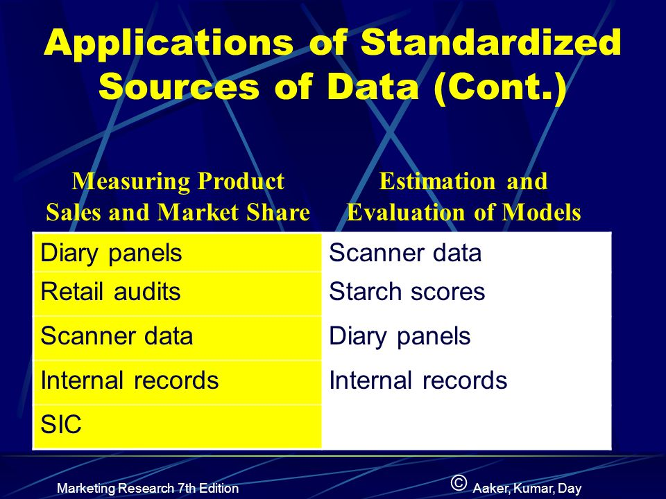 Applications of Standardized Sources of Data (Cont.)