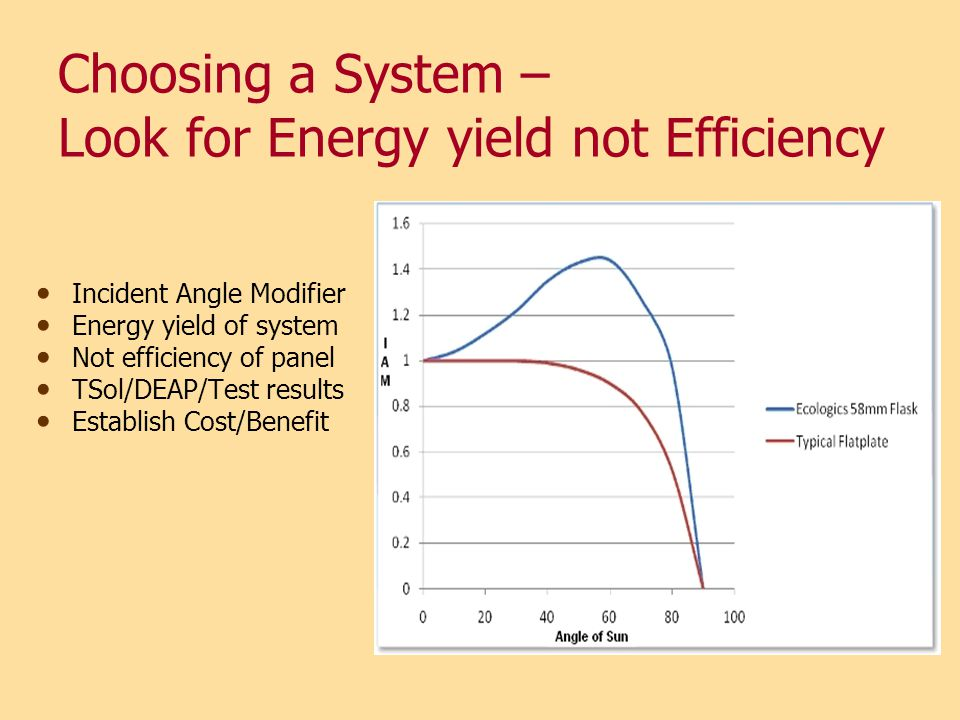 Choosing a System – Look for Energy yield not Efficiency
