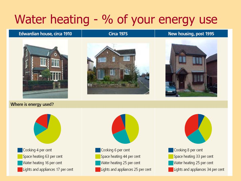 Water heating - % of your energy use