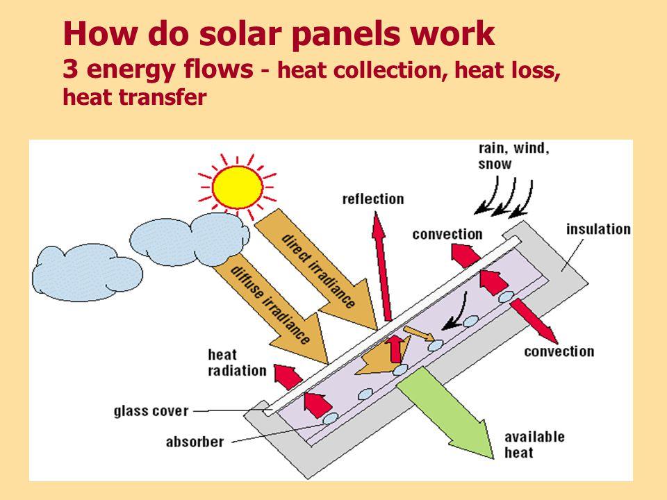 How do solar panels work 3 energy flows - heat collection, heat loss, heat transfer