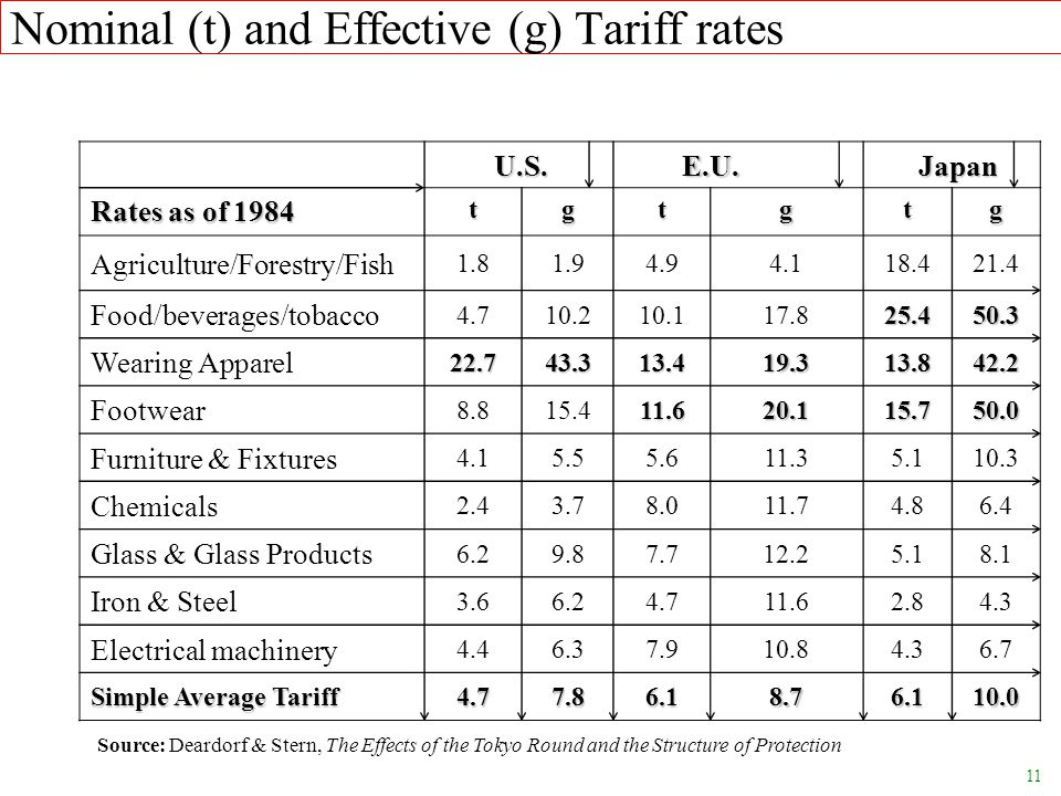 Nominal (t) and Effective (g) Tariff rates