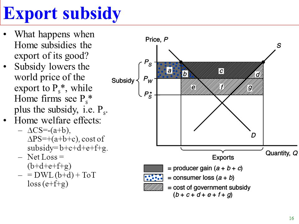 Export subsidy What happens when Home subsidies the export of its good